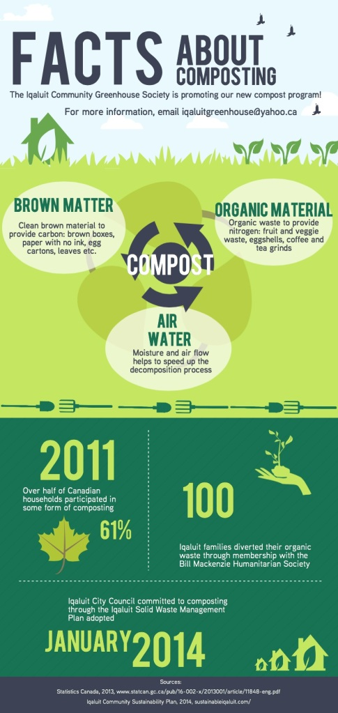 Composting facts